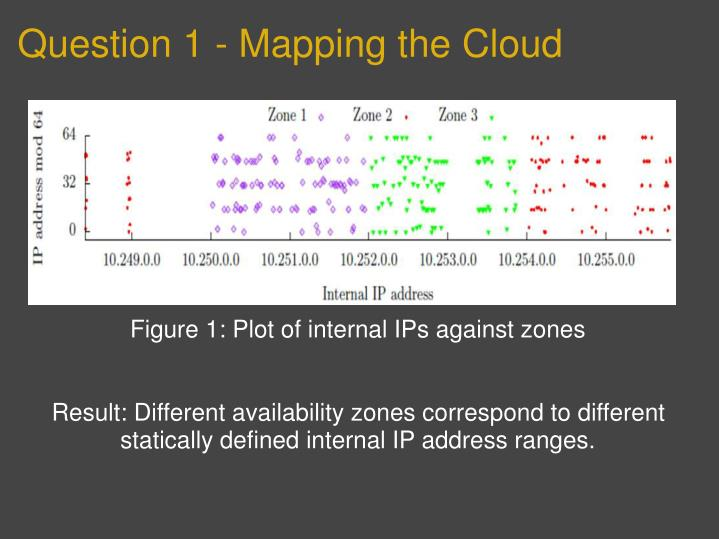 Question 1 - Mapping the Cloud