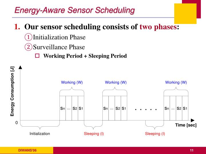 Energy-Aware Sensor Scheduling