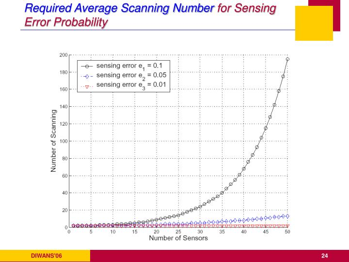 Required Average Scanning Number