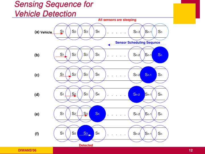 Sensing Sequence for