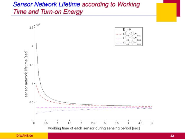 Sensor Network Lifetime