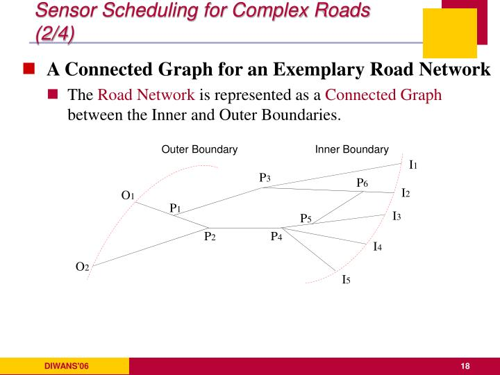Sensor Scheduling for Complex Roads (2/4)