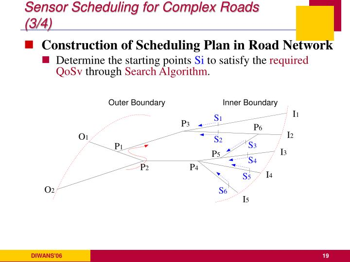 Sensor Scheduling for Complex Roads (3/4)
