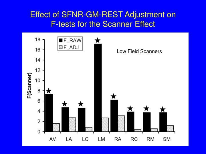 Effect of SFNR-GM-REST Adjustment on