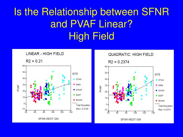 Is the Relationship between SFNR and PVAF Linear?