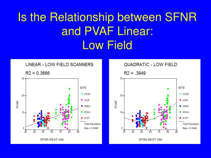 Is the Relationship between SFNR and PVAF Linear: