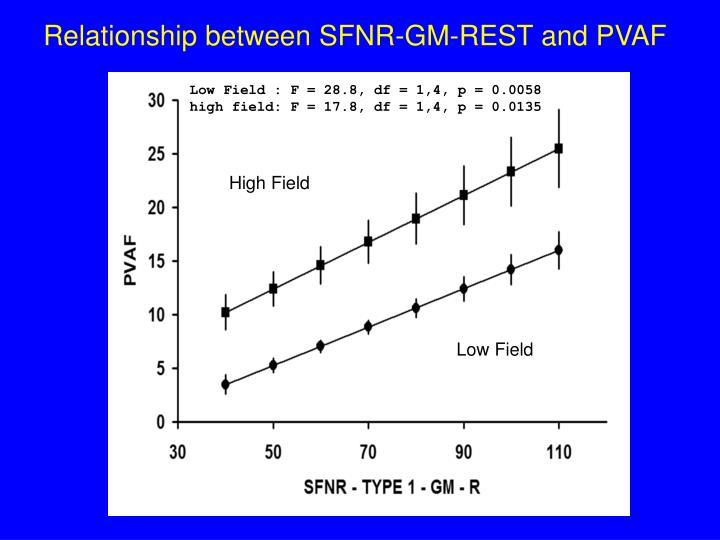 Low Field : F = 28.8, df = 1,4, p = 0.0058
