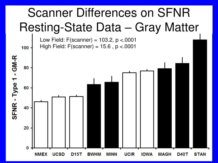 Scanner Differences on SFNR
