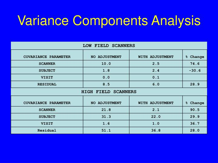 Variance Components Analysis