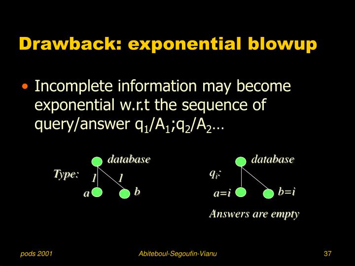 Drawback: exponential blowup