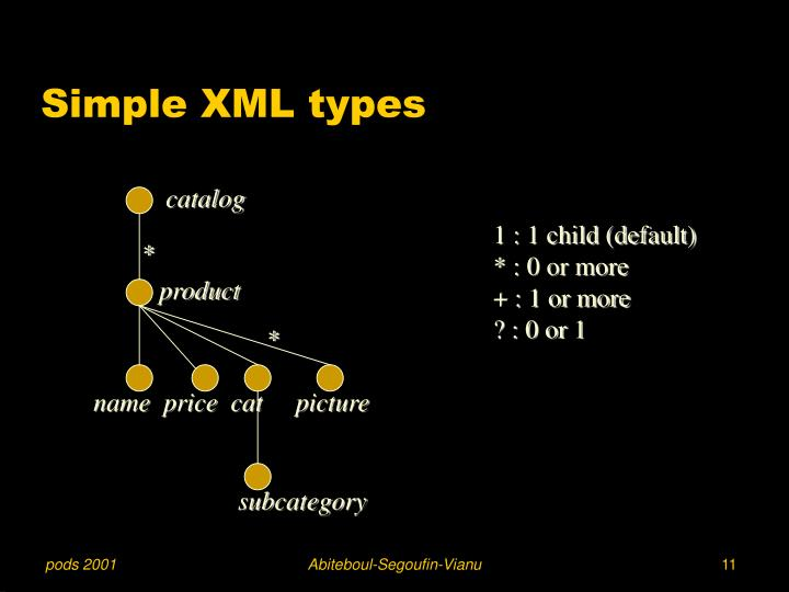 Simple XML types