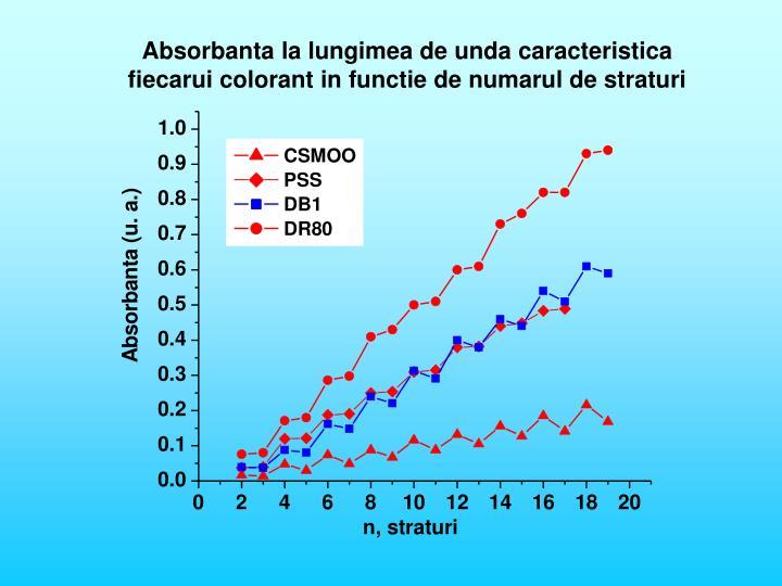 Absorbanta la lungimea de unda caracteristica fiecarui colorant in functie de numarul de straturi