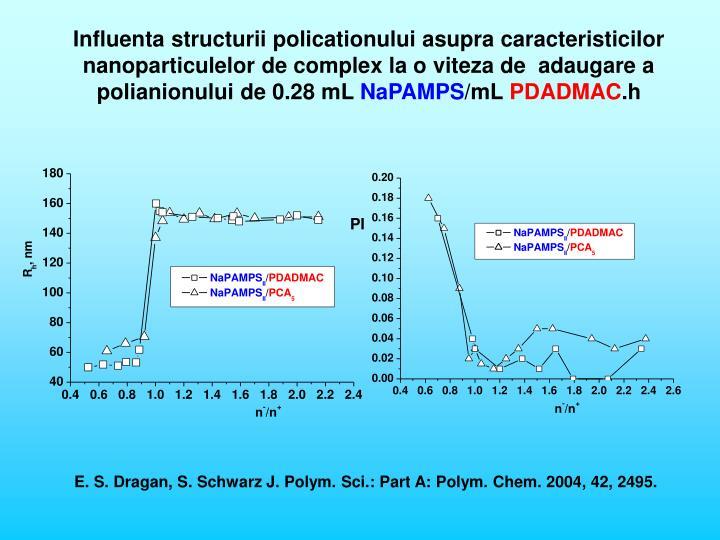 Influenta structurii policationului asupra caracteristicilor nanoparticulelor de complex la o viteza de  adaugare a polianionului de