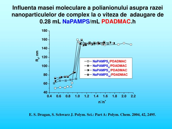 Influenta masei moleculare a polianionului asupra razei nanoparticulelor de complex la o viteza de  adaugare de 0.28 mL