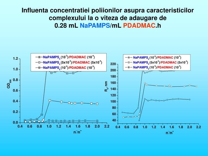 Influenta concentratiei poliionilor asupra caracteristicilor complexului la o viteza de adaugare de