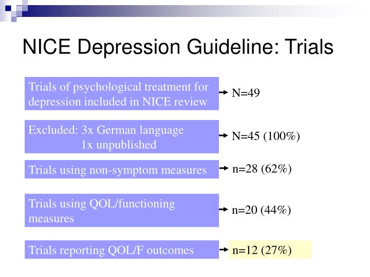 NICE Depression Guideline: Trials