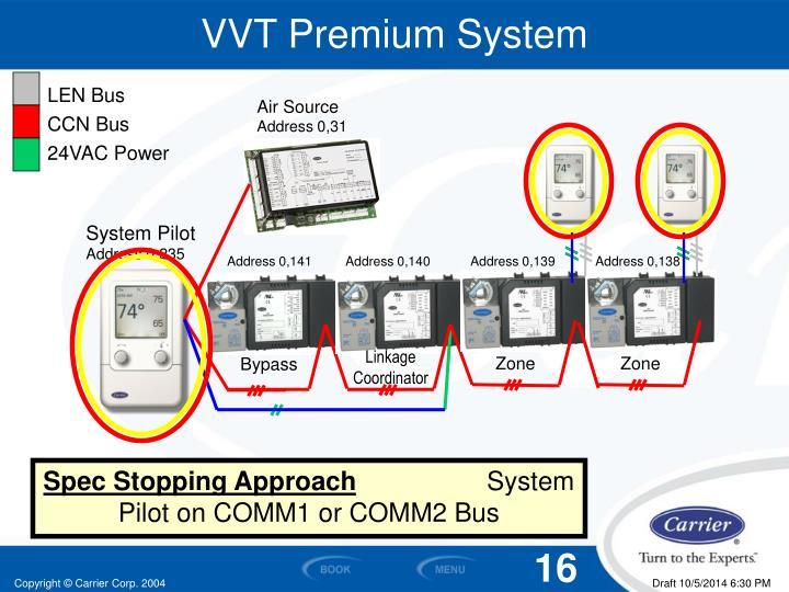 VVT Premium System