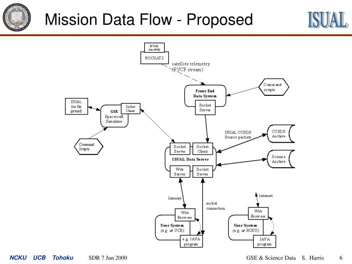 Mission Data Flow - Proposed