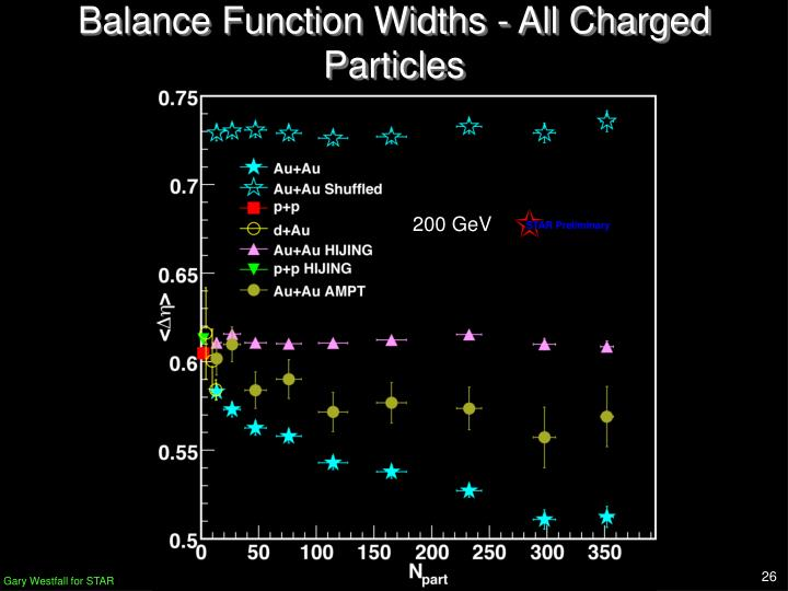 Balance Function Widths - All Charged Particles