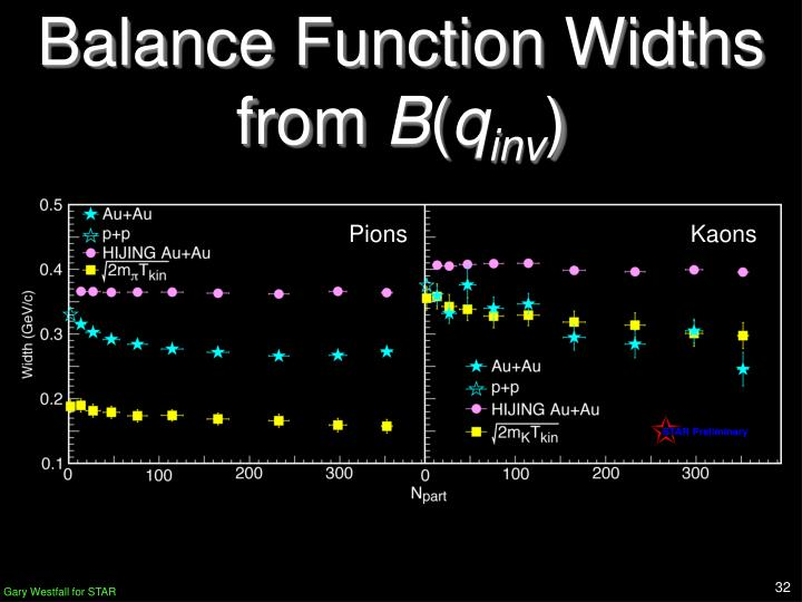 Balance Function Widths from