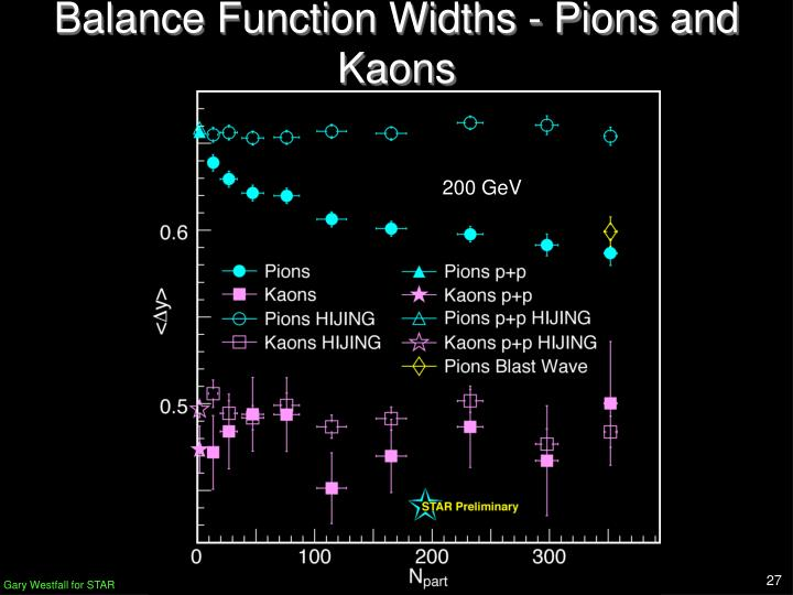 Balance Function Widths - Pions and Kaons