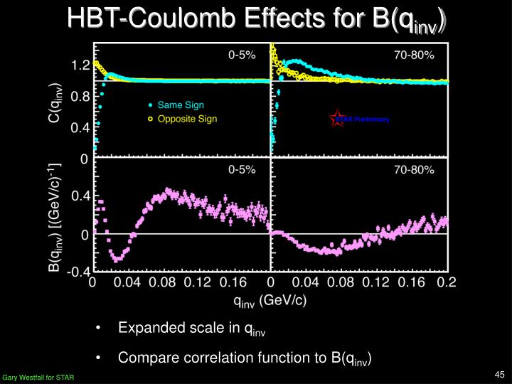 HBT-Coulomb Effects for B(q