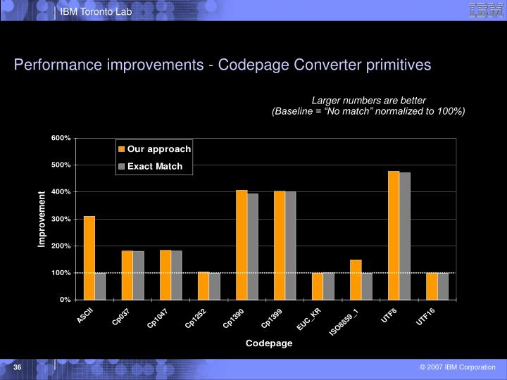 Performance improvements - Codepage Converter primitives