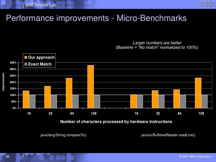 Performance improvements - Micro-Benchmarks
