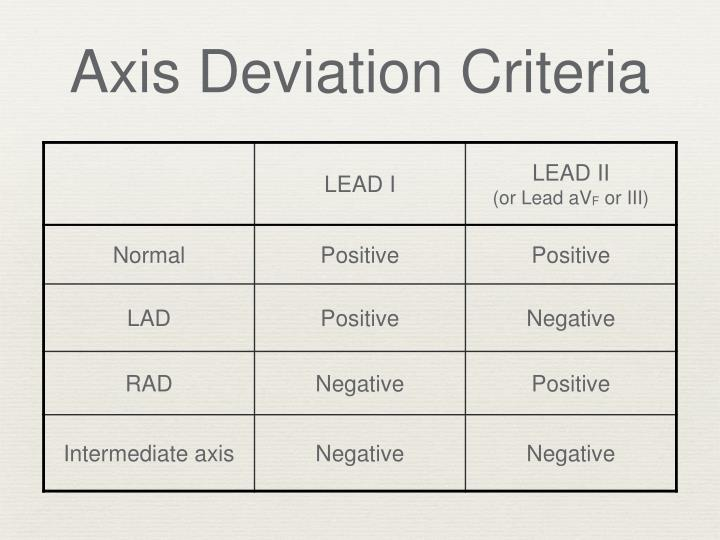 Axis Deviation Criteria