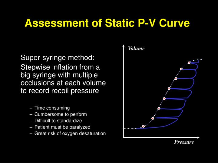 Assessment of Static P-V Curve