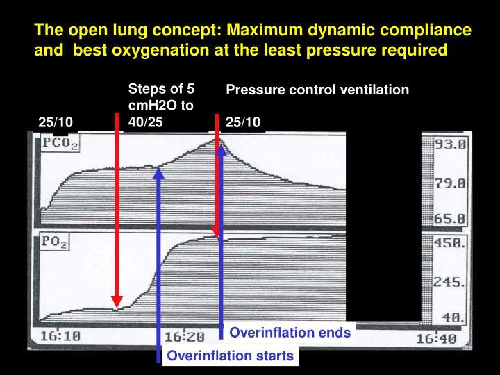 Steps of 5 cmH2O to 40/25