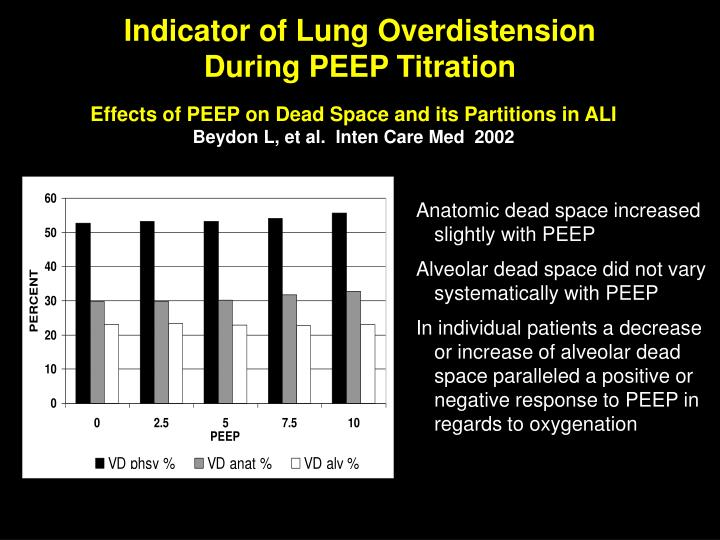 Indicator of Lung Overdistension