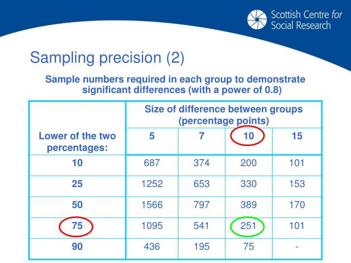 Sampling precision (2)