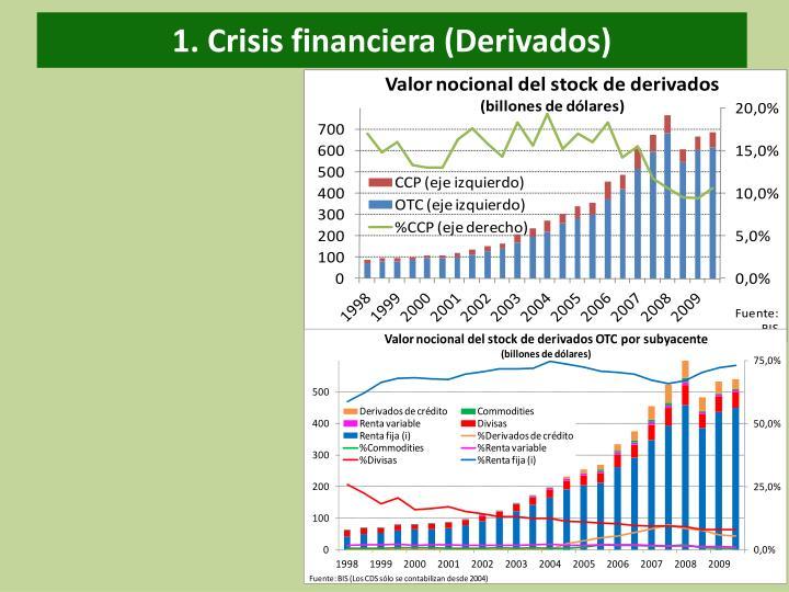 1. Crisis financiera (Derivados)