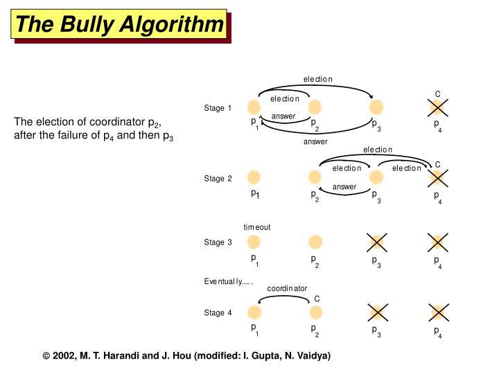 The Bully Algorithm