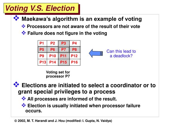 Voting V.S. Election