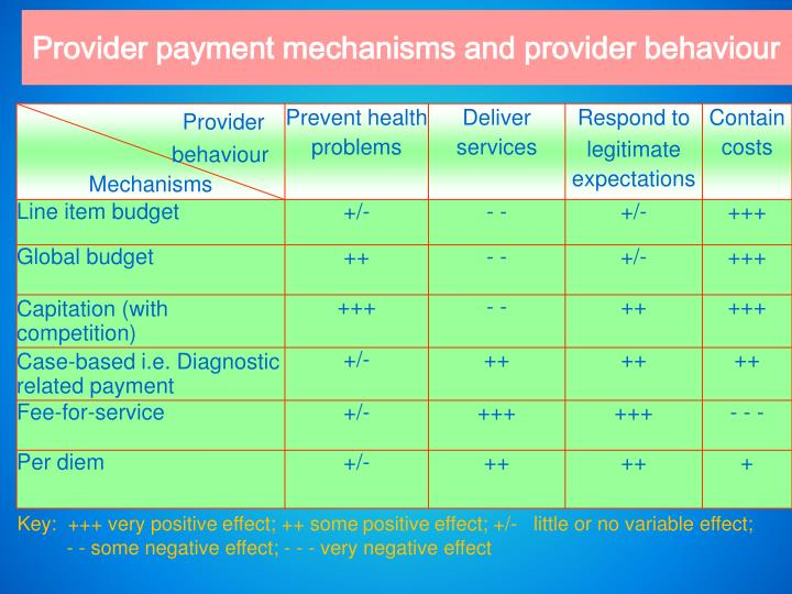 Provider payment mechanisms and provider behaviour