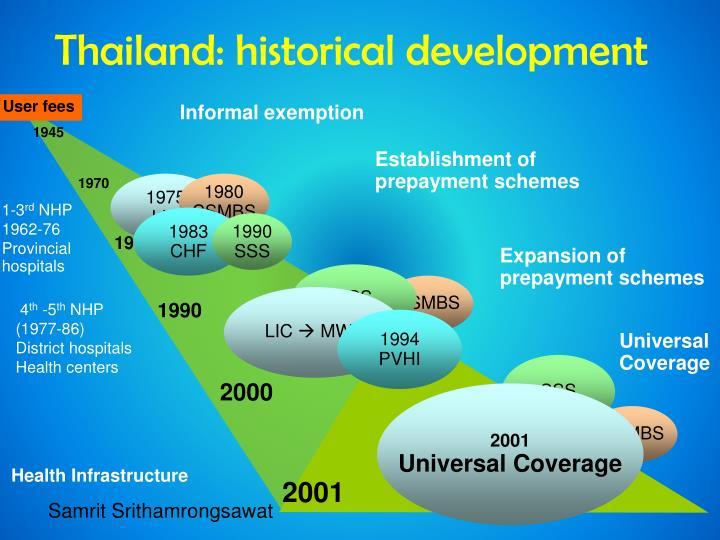 Thailand: historical development