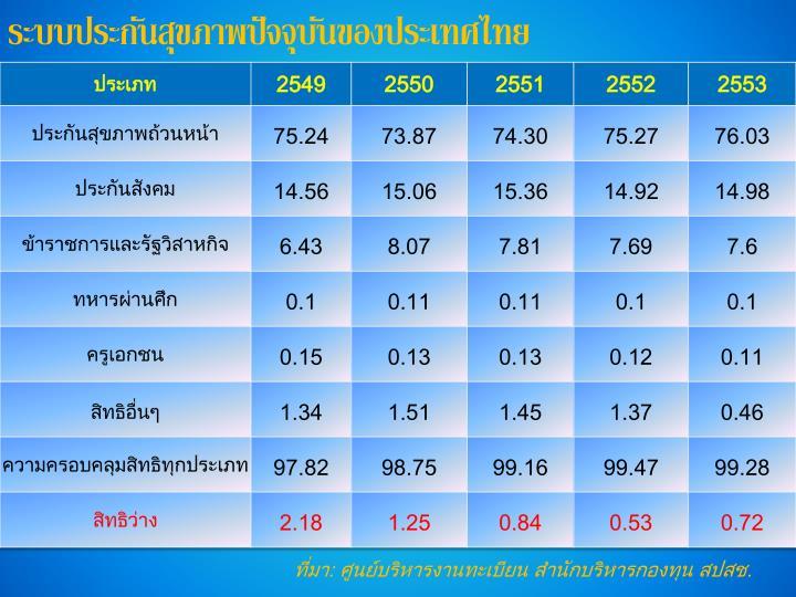 ระบบประกันสุขภาพปัจจุบันของประเทศไทย