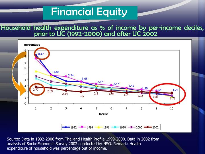 Financial Equity