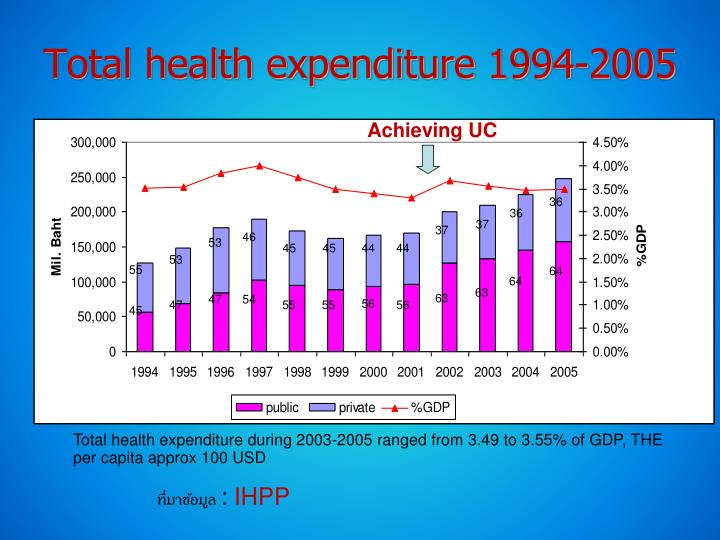 Total health expenditure 1994-2005