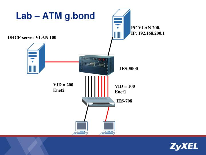 Lab – ATM g.bond