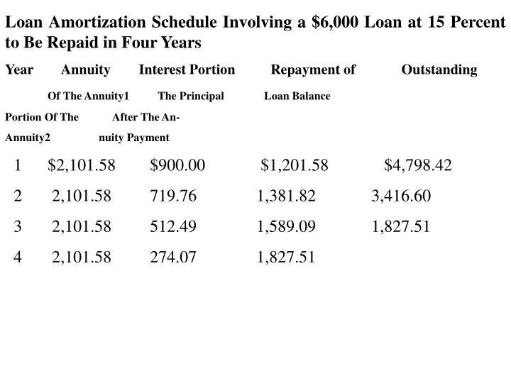 Loan Amortization Schedule Involving a $6,000 Loan at 15 Percent to Be Repaid in Four Years