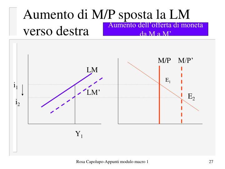 Aumento di M/P sposta la LM verso destra
