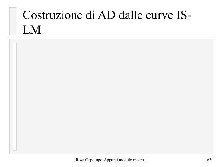 Costruzione di AD dalle curve IS-LM