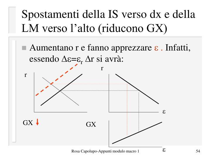 Spostamenti della IS verso dx e della LM verso l'alto (riducono GX)