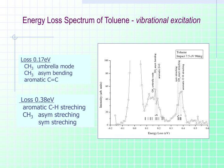 Energy Loss Spectrum of Toluene -