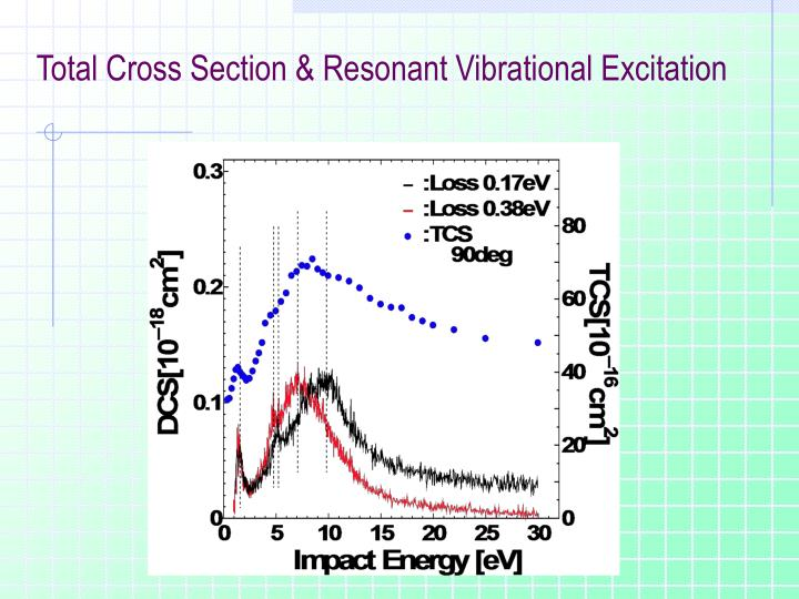 Total Cross Section & Resonant Vibrational Excitation