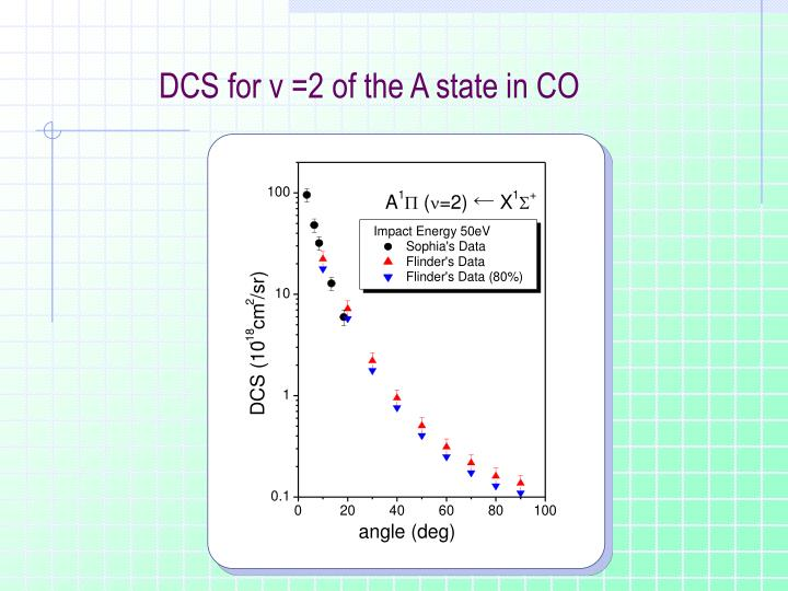 DCS for v =2 of the A state in CO