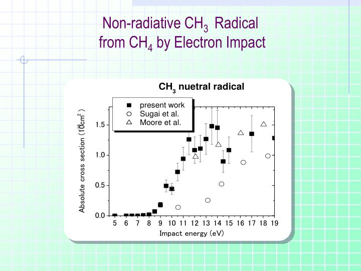 Non-radiative CH